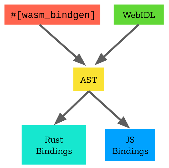Announcing the web-sys crate! | Rust and WebAssembly