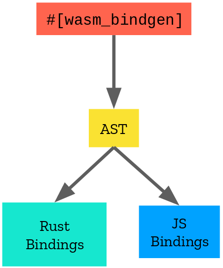 wasm-bindgen architecture