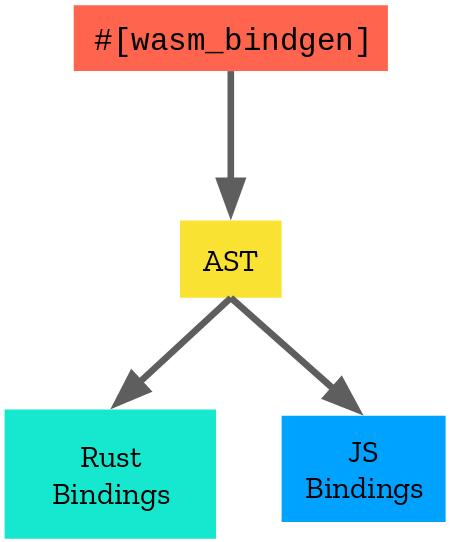 Processus de compilation et interaction entre les deux partis (Rust et JS)